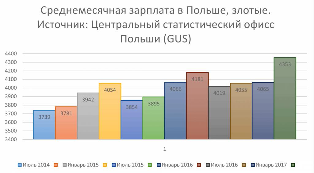 Динамика среднемесячной зарплаты в Польше