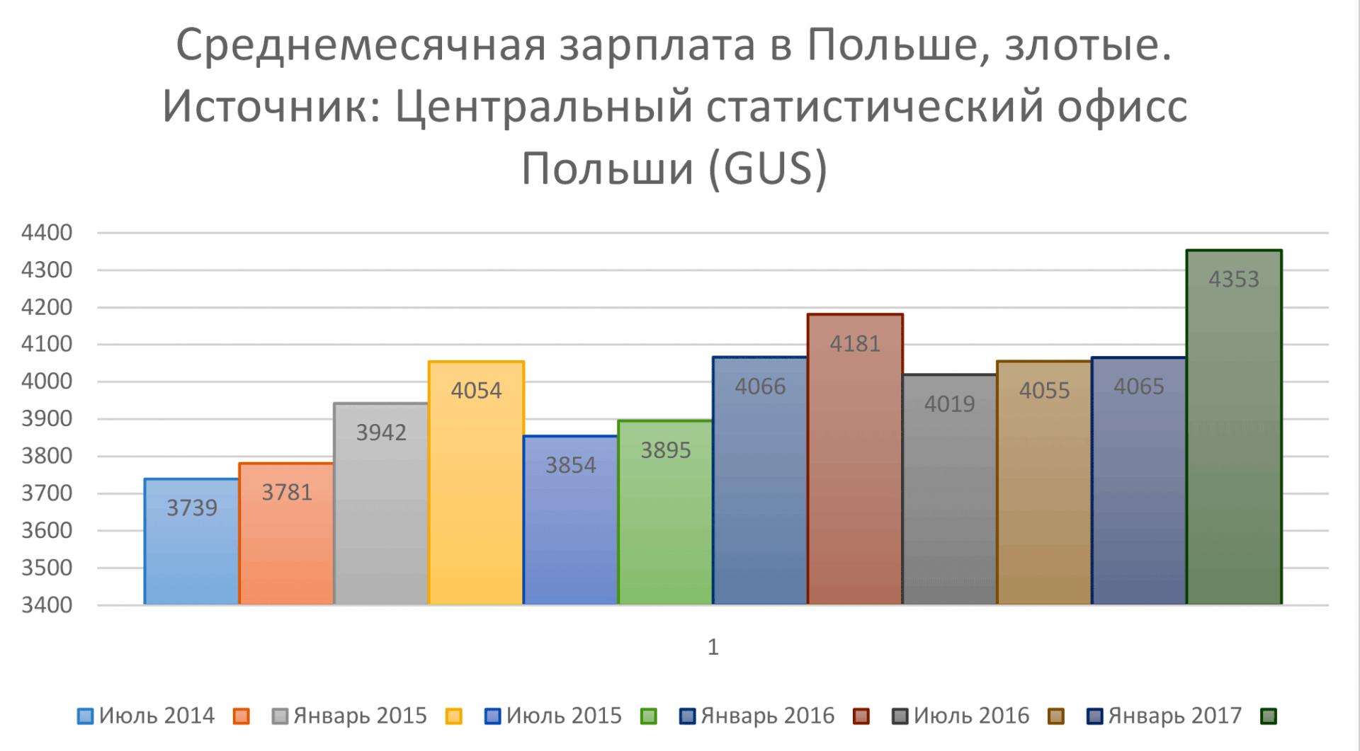 Среднемесячная зарплата в Польше в 2017 году