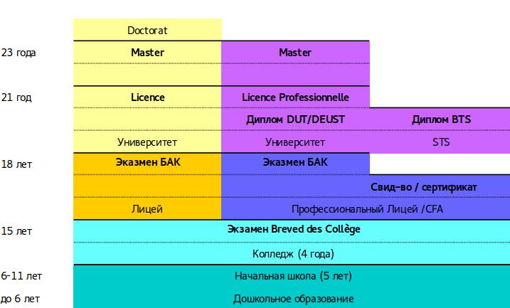 Этапы образования во Франции