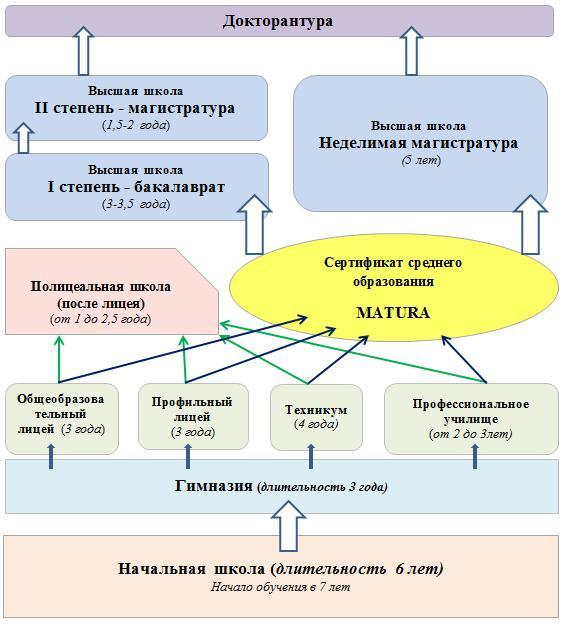 Схема образовательной системы Польши