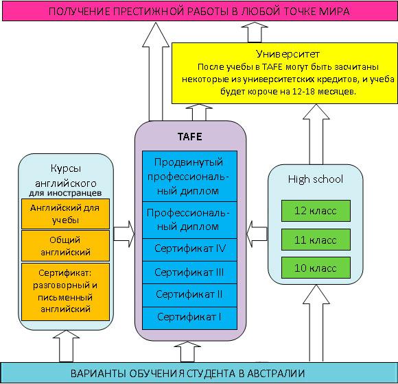 Схема среднего образования