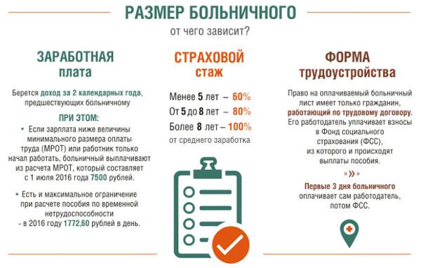 оплата больничного в зависимости от стажа