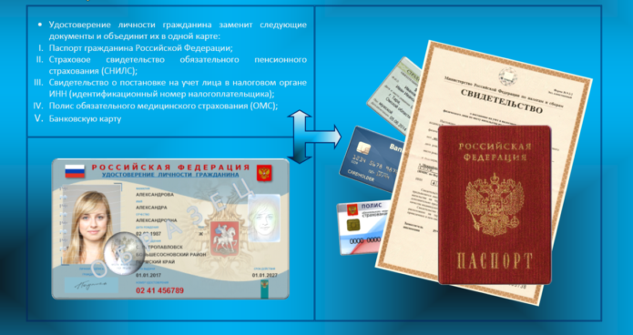 какие документы заменит электронный паспорт РФ
