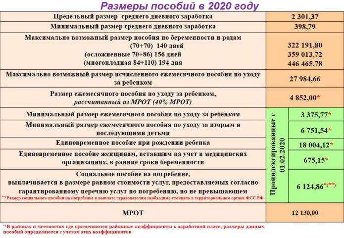 Размер пособий в 2020 году